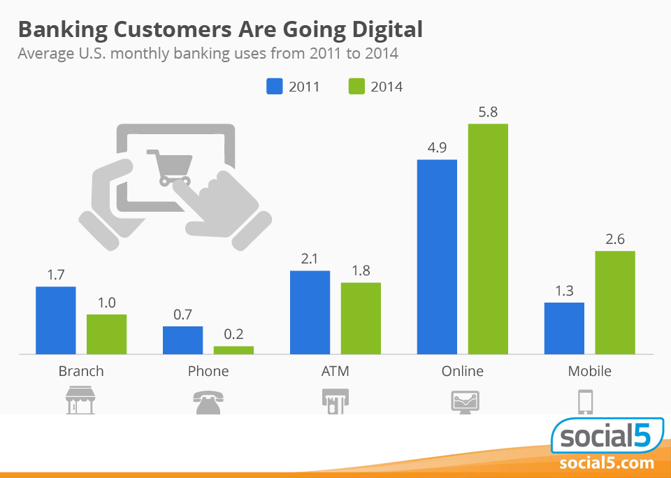Are you ready for digital banking? Online and mobile banking are on the rise. Say so long to actual bank visits.