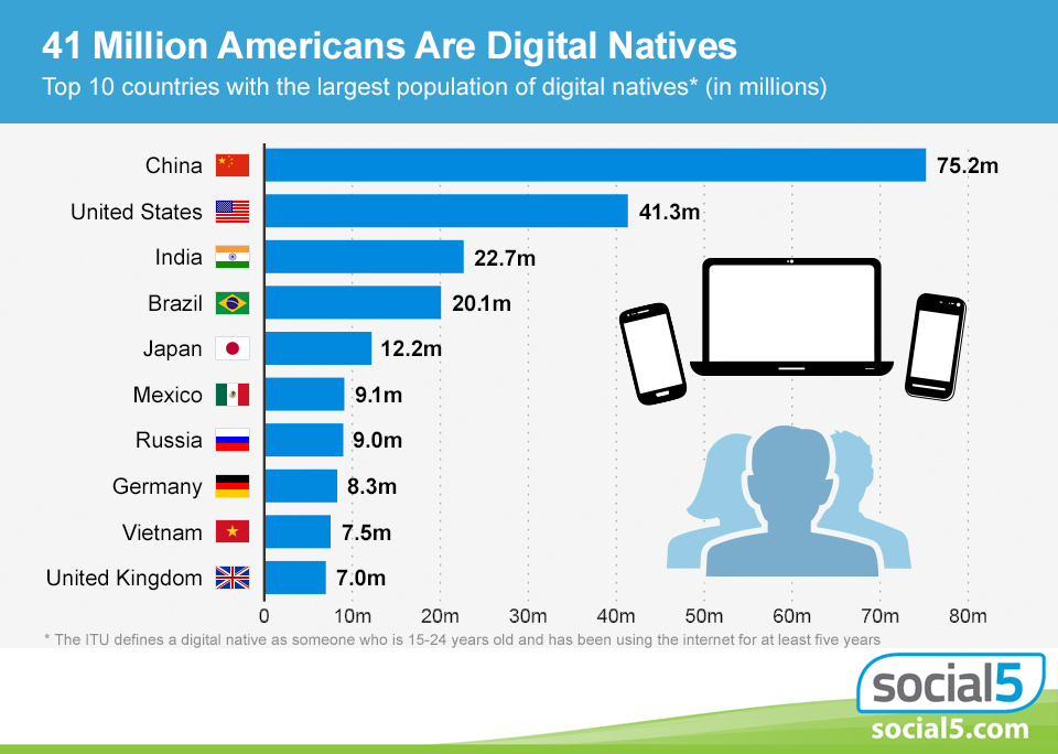 "Having grown up with the internet, millions of Americans are considered ""digital natives."""