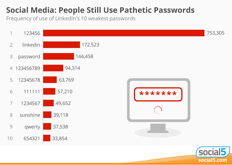 Social Media Password Graph
