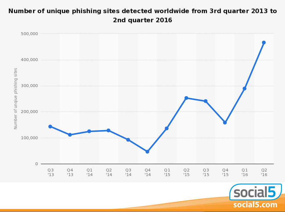 Phishing Safety Tips for your SMB