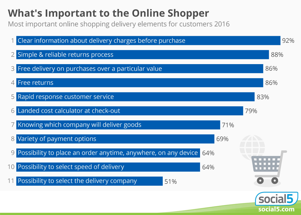 Is shopping cart abandonment your site's biggest headache? Do you meet important needs?